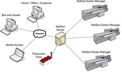 iq_netsort-schema